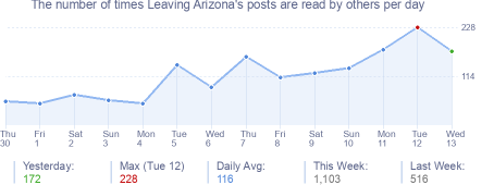 How many times Leaving Arizona's posts are read daily