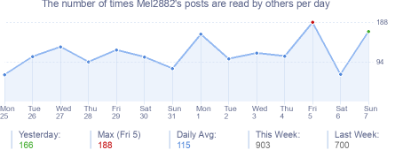 How many times Mel2882's posts are read daily