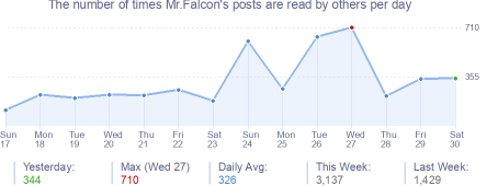 How many times Mr.Falcon's posts are read daily