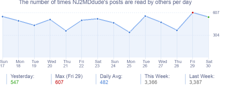 How many times NJ2MDdude's posts are read daily