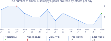 How many times 10kbluejay's posts are read daily