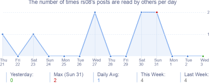How many times rs08's posts are read daily