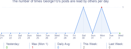 How many times GeorgeTG's posts are read daily