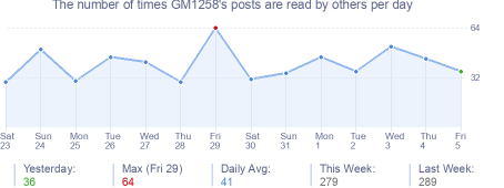 How many times GM1258's posts are read daily
