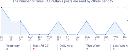 How many times KCSrailfan's posts are read daily