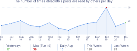 How many times dblack86's posts are read daily