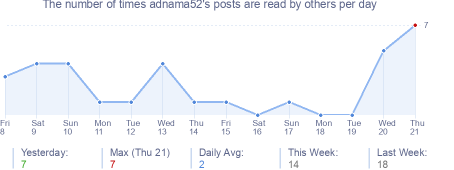 How many times adnama52's posts are read daily