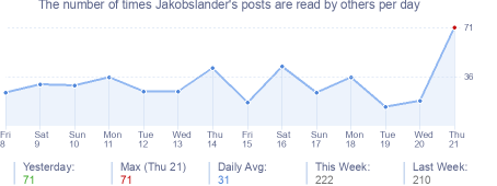 How many times Jakobslander's posts are read daily