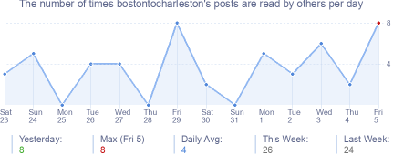 How many times bostontocharleston's posts are read daily