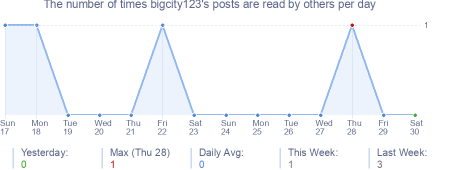 How many times bigcity123's posts are read daily