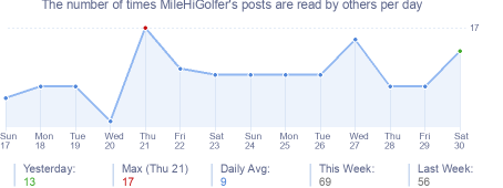 How many times MileHiGolfer's posts are read daily