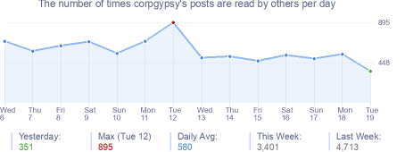 How many times corpgypsy's posts are read daily