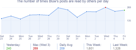 How many times Bluw's posts are read daily