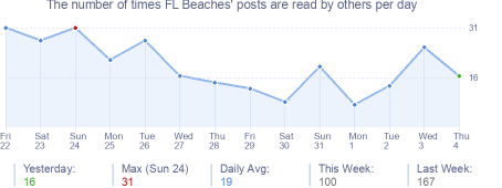 How many times FL Beaches's posts are read daily