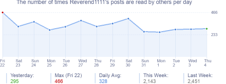 How many times Reverend1111's posts are read daily