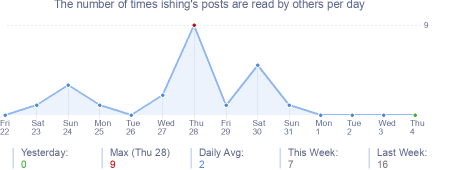 How many times ishing's posts are read daily