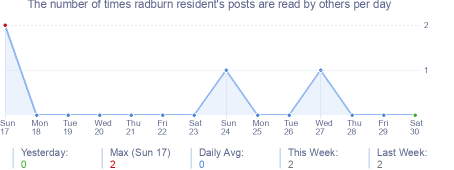 How many times radburn resident's posts are read daily
