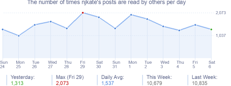 How many times njkate's posts are read daily