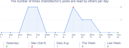 How many times charlottechic's posts are read daily