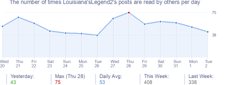 How many times Louisiana'sLegend2's posts are read daily