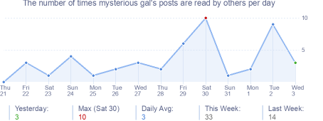 How many times mysterious gal's posts are read daily
