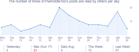 How many times InThemiddleToo's posts are read daily