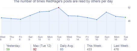 How many times RedRage's posts are read daily
