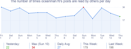 How many times oceanman76's posts are read daily