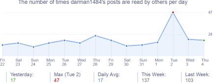 How many times darman1484's posts are read daily