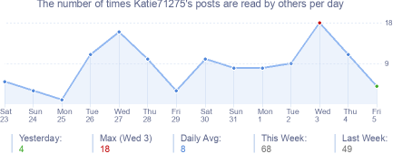 How many times Katie71275's posts are read daily