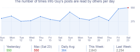 How many times Info Guy's posts are read daily