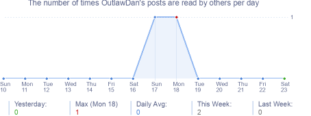 How many times OutlawDan's posts are read daily
