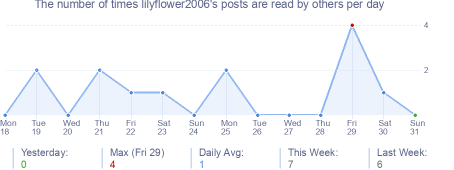 How many times lilyflower2006's posts are read daily