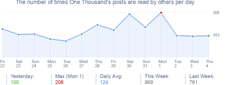 How many times One Thousand's posts are read daily