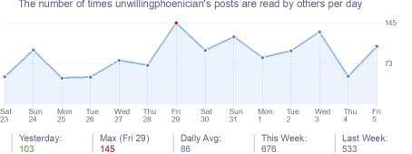 How many times unwillingphoenician's posts are read daily