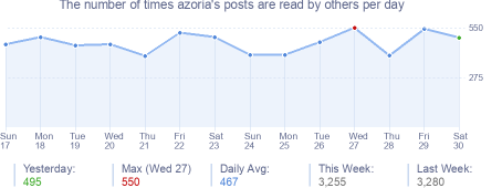 How many times azoria's posts are read daily