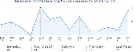 How many times fabsinger1's posts are read daily