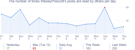How many times WesleyPrescott's posts are read daily