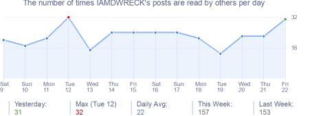 How many times IAMDWRECK's posts are read daily