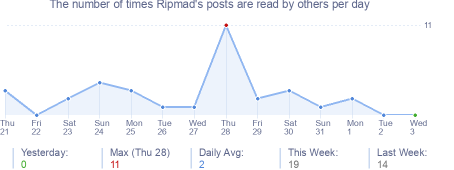 How many times Ripmad's posts are read daily