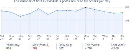 How many times cfbs2691's posts are read daily
