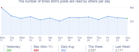 How many times Brill's posts are read daily