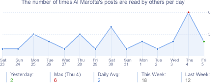 How many times Al Marotta's posts are read daily