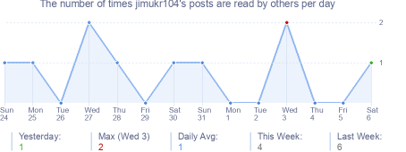 How many times jimukr104's posts are read daily