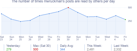 How many times mwruckman's posts are read daily