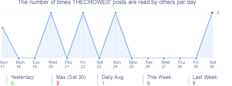 How many times THECROWES's posts are read daily