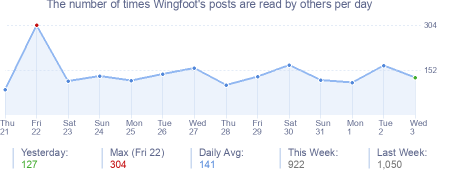 How many times Wingfoot's posts are read daily