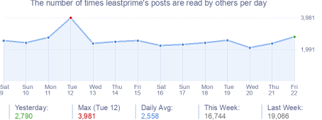 How many times leastprime's posts are read daily