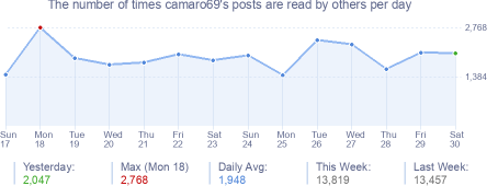How many times camaro69's posts are read daily