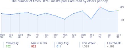 How many times DC's Finest's posts are read daily